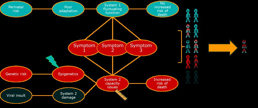 Causal chain 2