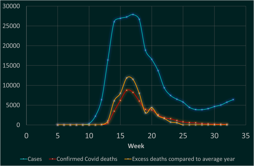 Graph of Covid cases over time and deaths. This illustrates the reduction in deaths but an increase in cases seen in pillar 1 and 2 testing from Public Health England